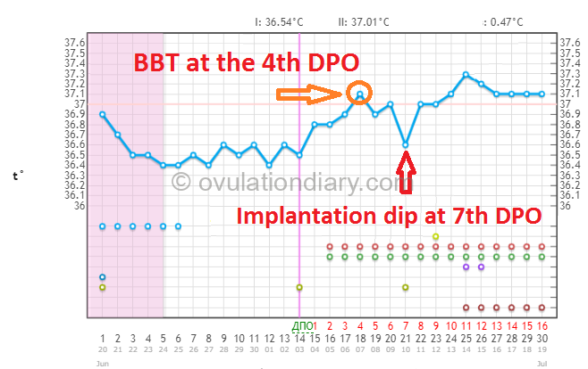 Basal body temperature at the 4th day past ovulation
