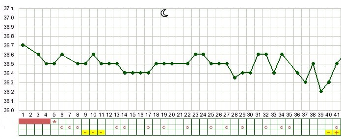 Basal temperature graph - no ovulation due to excess weight loss