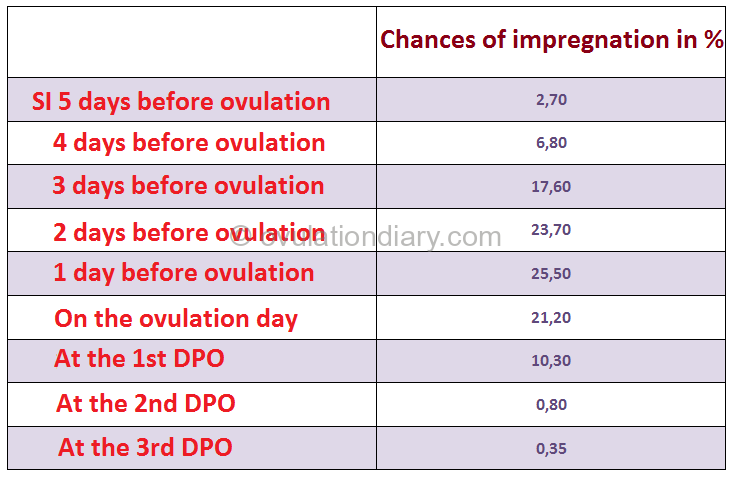 Table - the probability of becoming pregnant on various days before and after ovulation