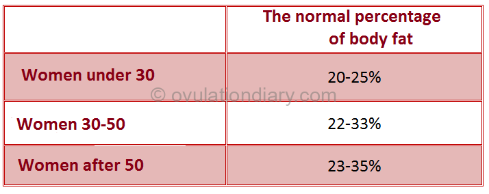 Norms of the percentage of fat in the body of a woman to normalize the periods and restore ovulation