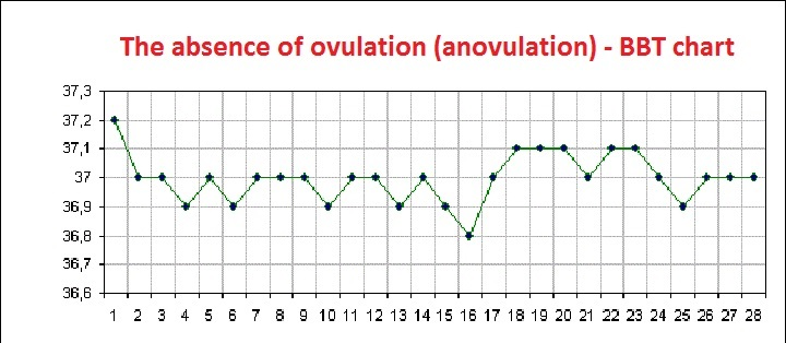 The period with no release of a mature egg due to hormonal failure - increased prolactin