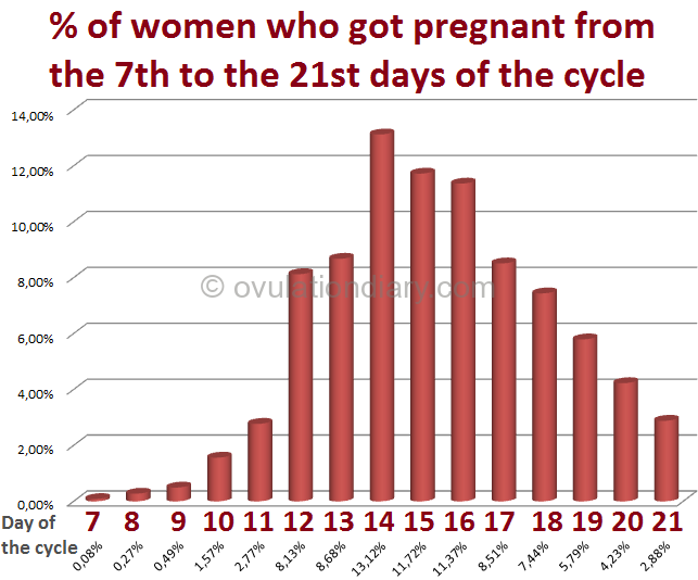 % of women who got pregnant from the 7th to the 21st days of the cycle