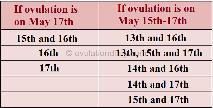 If ovulation, according to the menstruation calendar, would occur on May 17th or May 15th-17th, then the best time for sexual intercourse